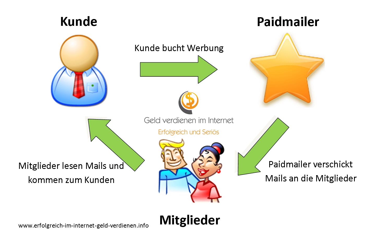 Wie funktionieren Paidmailer -Geld verdienen im Internet