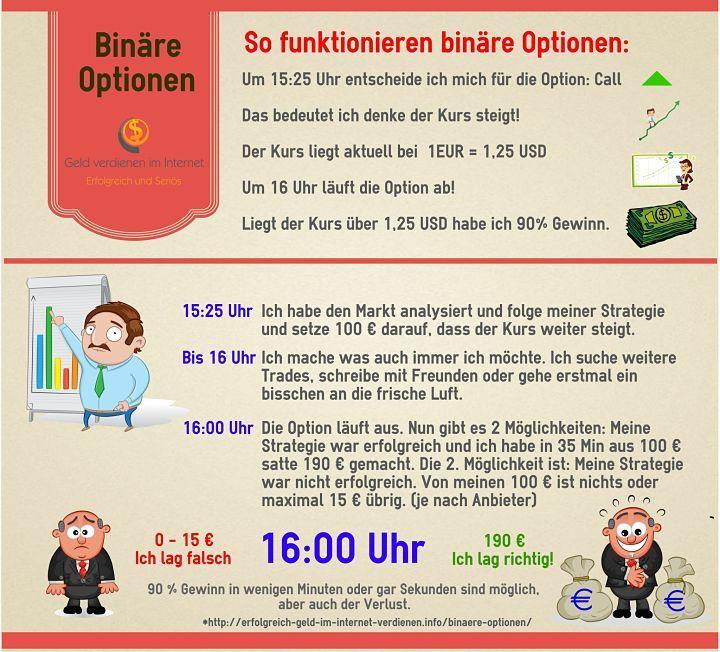 Binäre Optionen Erklärung